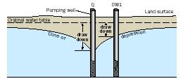 The two most common types of pumping tests are the constant-rate pump test and the multiple-step pump test. In the constant-rate test, the well is pumped over a given time period at one rate, whereas during the step-drawdown test, the well is pumped at successively greater rates over short periods of time. The drawdown of water levels in a well are plotted against the time since pumping began for both constant-rate and step tests. The data from both of these tests can be used to predict the hydraulic characteristics of the aquifer and the well.