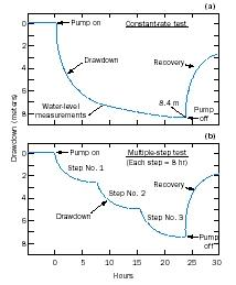 Pump test aquifer