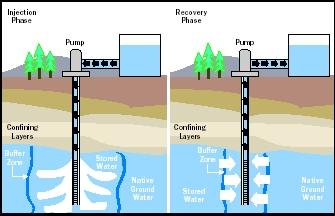 Figure 2. Generalized cross-section of aquifer storage and recovery.