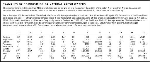Fresh Water, Natural Composition of