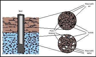 Figure 1. In the unsaturated zone, pore spaces contain air; hence, no groundwater can be pumped from this zone. Usable groundwater occurs in the saturated zone, where pore spaces are completely filled with water.