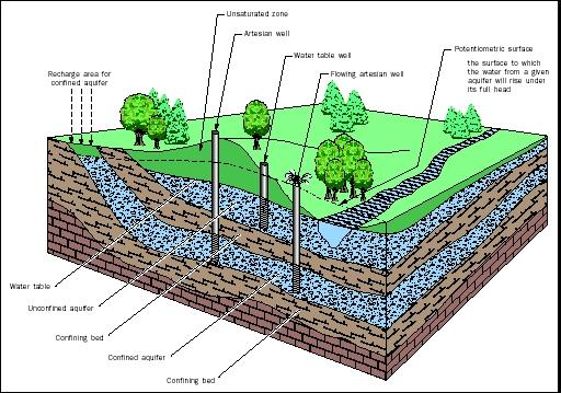 Figure 2. AQUIFERS. The water table defines the top of an unconfined aquifer. Water in a well penetrating an unconfined aquifer will remain at the elevation of the water table. Some streams and lakes intercept the water table, allowing direct groundwater–surface water exchange. The potentiometric surface reflects the water pressure of a confined aquifer, and is the level to which water in a well will naturally rise (i.e., to an elevation above the confined aquifer it penetrates). WELLS. All wells in confined aquifers are considered artesian wells. If the elevation of the potentiometric surface is above than the elevation of the land surface, groundwater will flow naturally (without pumping) from the well, known as a flowing artesian well. RECHARGE. Recharge to unconfined aquifers occurs over a wide area of the unsaturated zone, directly above the aquifer. Recharge to confined aquifers occurs only where there is a pathway (e.g., a fracture) through the confining layers, or where the confined aquifer is exposed at the surface and becomes unconfined. Generally, the recharge area for a confined aquifer is at a higher elevation than the aquifer itself, and may be many kilometers from the well.