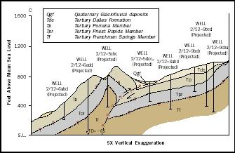 Hydrogeologic mapping is an effective way to visually depict the geology beneath the land surface. Knowing a region's geologic framework is fundamental to understanding the geologic controls on the occurrence and movement of groundwater. Shown here is a geologic cross-section, one tool in the mapping process.