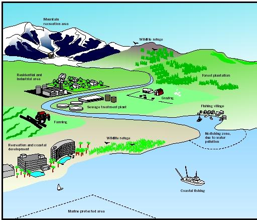 Land-use planning can help coordinate various land uses in a watershed, thereby minimizing conflicts and sustaining water quantity and quality for future generations. This schematic represents typical land uses and conservation strategies that might be found in a coastal mountain watershed.