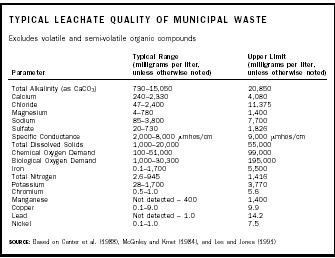 Landfills: Impact on Groundwater