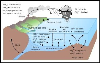 This schematic summarizes the processes that distribute and regulate the major constituents in sea water. For example, river water liberates ions from earth materials and adds them to the ocean. Sea spray from waves removes ions from the ocean when it deposits a film of salts on the land. Other methods of ion addition and removal also are depicted.