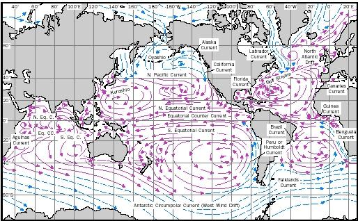 Figure 1. This map shows the global surface current system under average conditions for winter months in the Northern Hemisphere. Warm currents are shown as solid red arrows, and cold currents as dashed blue arrows.