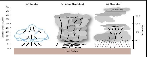 This schematic illustrates the three general stages of thunderstorm development. An elevation of 40,000 feet is equivalent to 12 kilometers or 8 miles.
