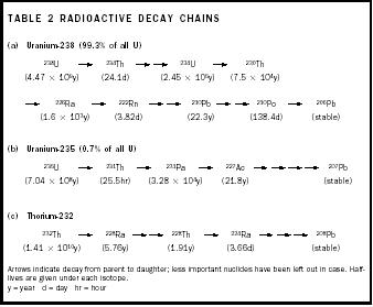 Radionuclides in the Ocean