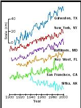 This graph shows sea-level trends, in centimeters, for selected U.S. cities from 1900 to 2000. (Data from National Ocean Service, National Oceanic and Atmospheric Administration.)
