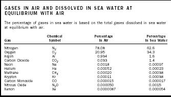 Sea Water, Gases in