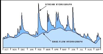 A typical stream hydrograph illustrates the response of the stream to rainfall events: stream discharge peaks following heavy rainfall, then subsides quickly during dry weather. In contrast, baseflow (the amount of streamflow provided by groundwater) responds more gradually. In this example, groundwater accounts for more than half of the stream's annual flow.
