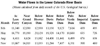 Water Flows in the Lower Colorado River Basin(Means calculated from daily records of the U.S. Geological Survey.)