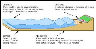 active ocean water