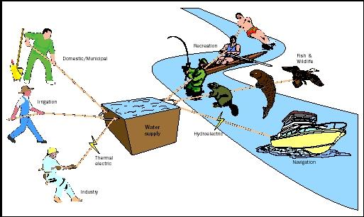 Figure 1. Offstream uses (depicted on the left) are those in which water is removed from its source, either by pumping or diversion. Instream uses (depicted on the right) are those in which water remains in place, and typically refers to stream (rather than groundwater). Where water supply is limited, conflicts may result between and among the various uses.