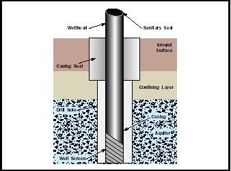 Wells and Well Drilling